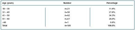 Описание: Table II